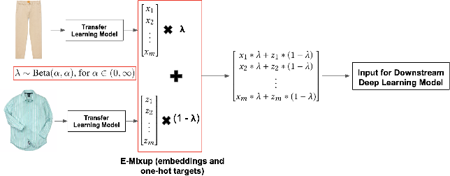 Figure 1 for Data Augmentation for Deep Transfer Learning