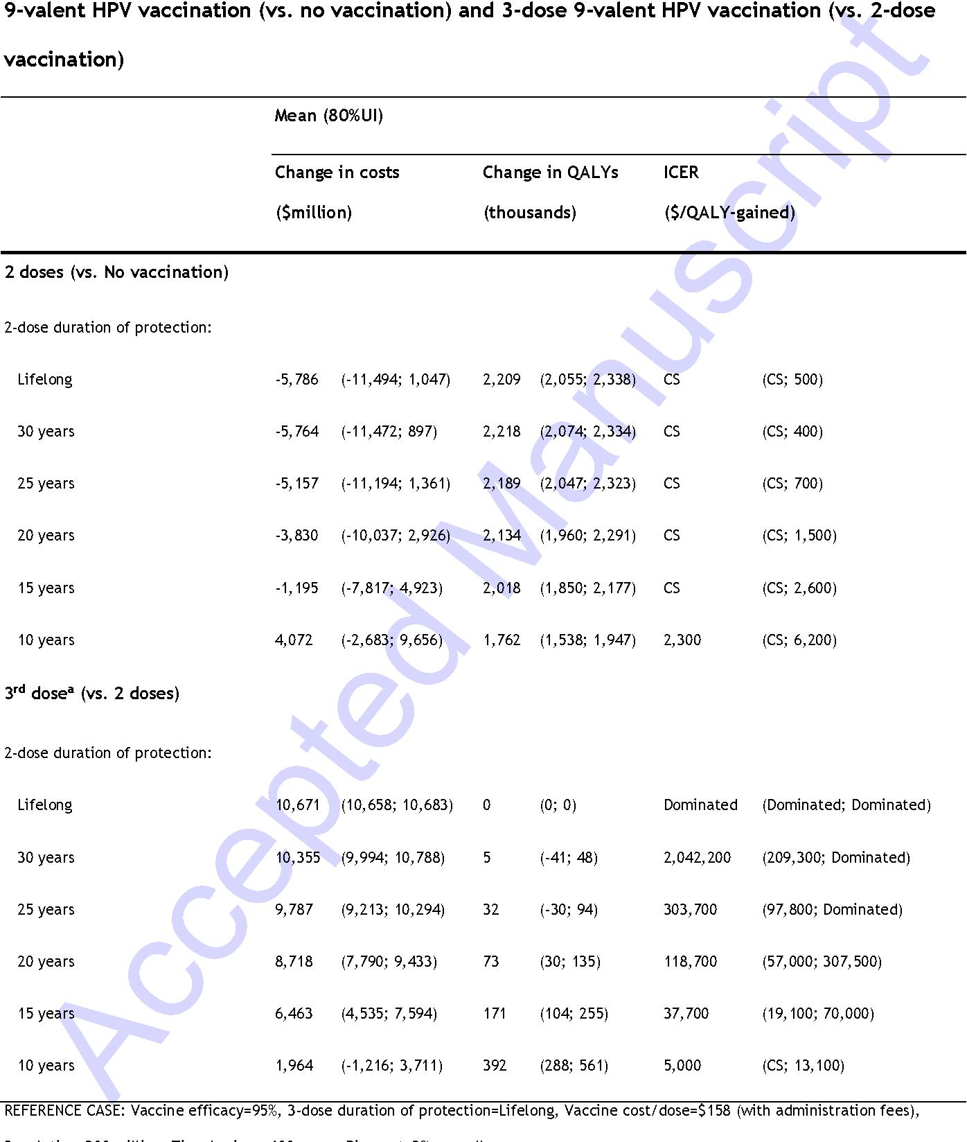 Comparison Of 2 Dose And 3 9 Valent Human Papillomavirus