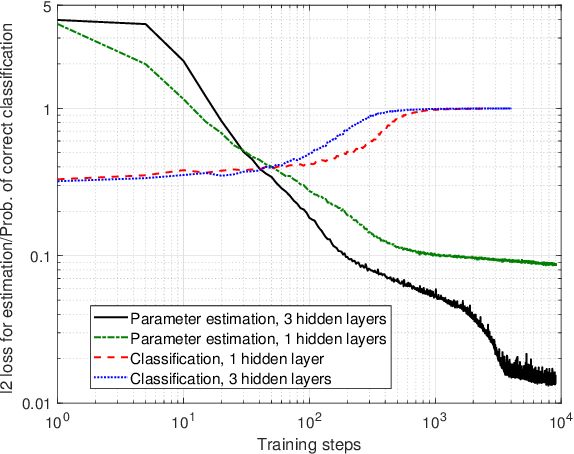 Figure 4 for Learning-Aided Physical Layer Attacks Against Multicarrier Communications in IoT