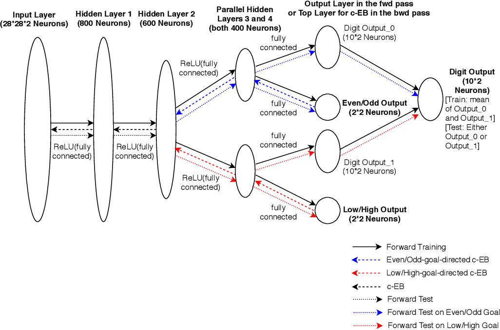 Figure 1 for Neuromodulated Goal-Driven Perception in Uncertain Domains