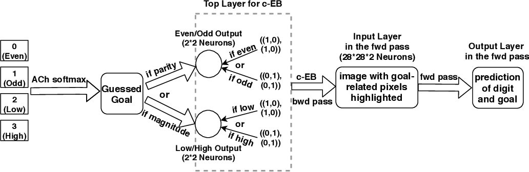 Figure 3 for Neuromodulated Goal-Driven Perception in Uncertain Domains