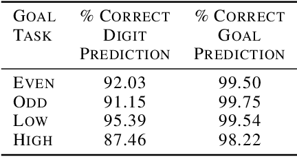 Figure 2 for Neuromodulated Goal-Driven Perception in Uncertain Domains