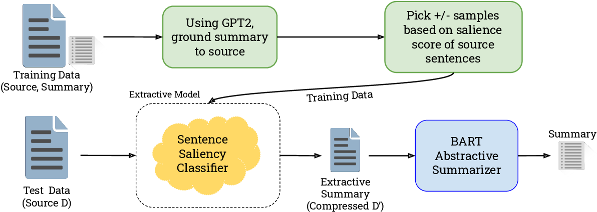 Figure 1 for Long Document Summarization in a Low Resource Setting using Pretrained Language Models