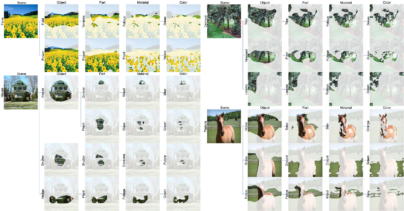 Figure 3 for CHAIN: Concept-harmonized Hierarchical Inference Interpretation of Deep Convolutional Neural Networks
