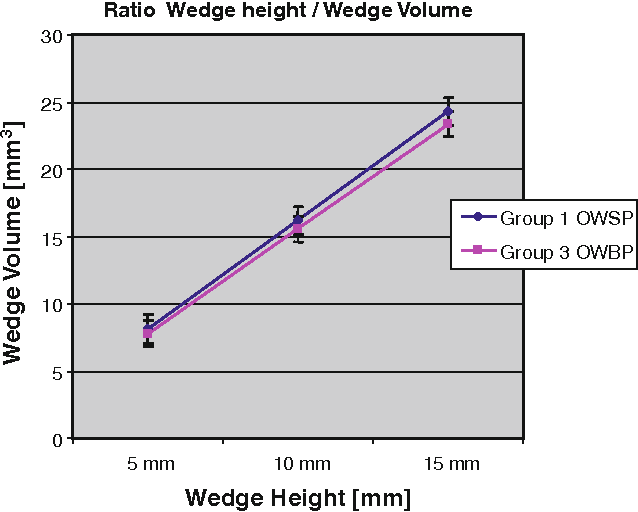 Figure 3 from Wedge volume and osteotomy surface depend on surgical