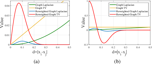 Figure 3 for Blind Image Deblurring via Reweighted Graph Total Variation