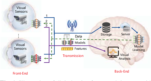 Figure 1 for Towards Digital Retina in Smart Cities: A Model Generation, Utilization and Communication Paradigm