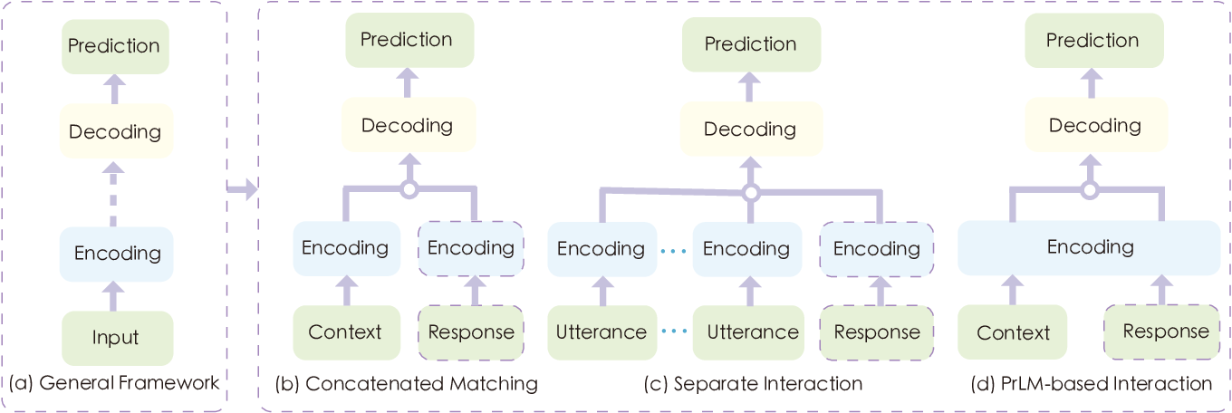 Figure 1 for Advances in Multi-turn Dialogue Comprehension: A Survey
