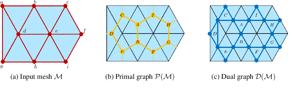 Figure 1 for Primal-Dual Mesh Convolutional Neural Networks
