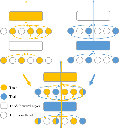 Figure 3 for Super Tickets in Pre-Trained Language Models: From Model Compression to Improving Generalization