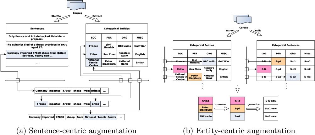 Figure 1 for FlexNER: A Flexible LSTM-CNN Stack Framework for Named Entity Recognition