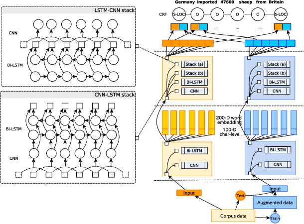 Figure 3 for FlexNER: A Flexible LSTM-CNN Stack Framework for Named Entity Recognition