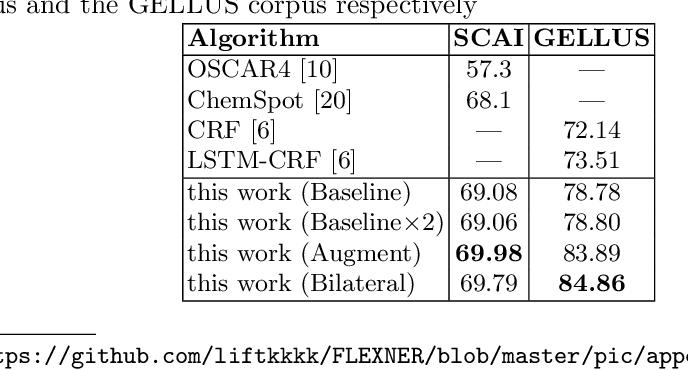 Figure 4 for FlexNER: A Flexible LSTM-CNN Stack Framework for Named Entity Recognition
