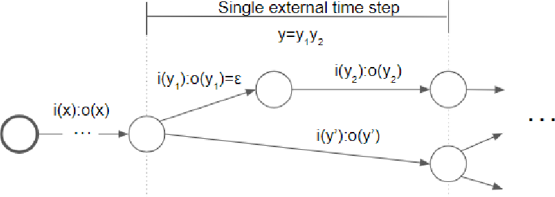 Figure 2 for Multi-representation Ensembles and Delayed SGD Updates Improve Syntax-based NMT