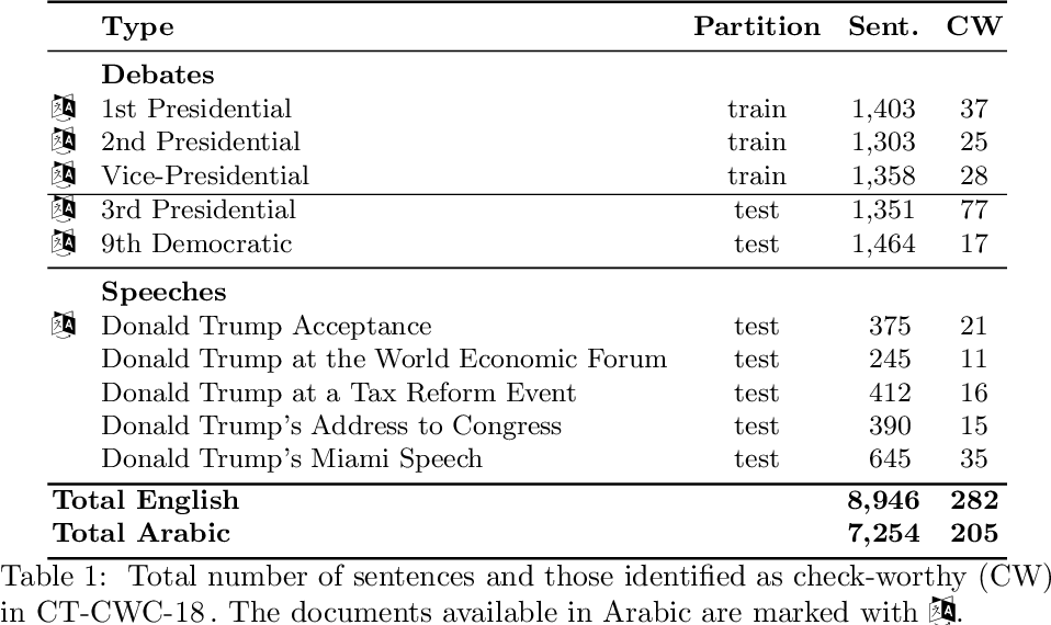 Figure 2 for Overview of the CLEF-2018 CheckThat! Lab on Automatic Identification and Verification of Political Claims. Task 1: Check-Worthiness