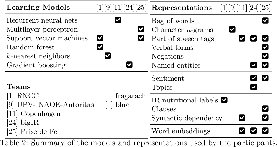 Figure 4 for Overview of the CLEF-2018 CheckThat! Lab on Automatic Identification and Verification of Political Claims. Task 1: Check-Worthiness