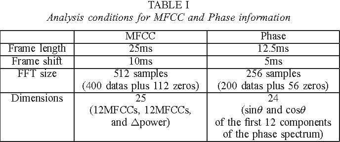 TABLE I Analysis conditions for MFCC and Phase information