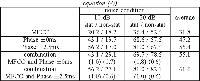 "TABLE II Speaker identification results in noisy environments using all frames in the speech (""stat"" means stationary noise in a computer room, ""non-stat"" means non-stationary noise in a exhibision hall, decimals in ( ) are α in equation (8))"