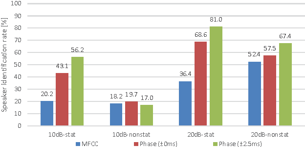 Fig. 2. Speaker identification results using MFCC and phase (use all frames in the speech).
