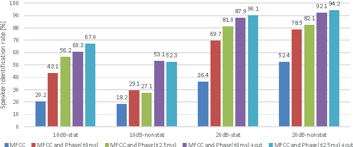 Fig. 4. Speaker identification results using combination of MFCC and phase.
