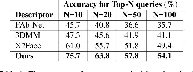 Figure 2 for Neural Head Reenactment with Latent Pose Descriptors