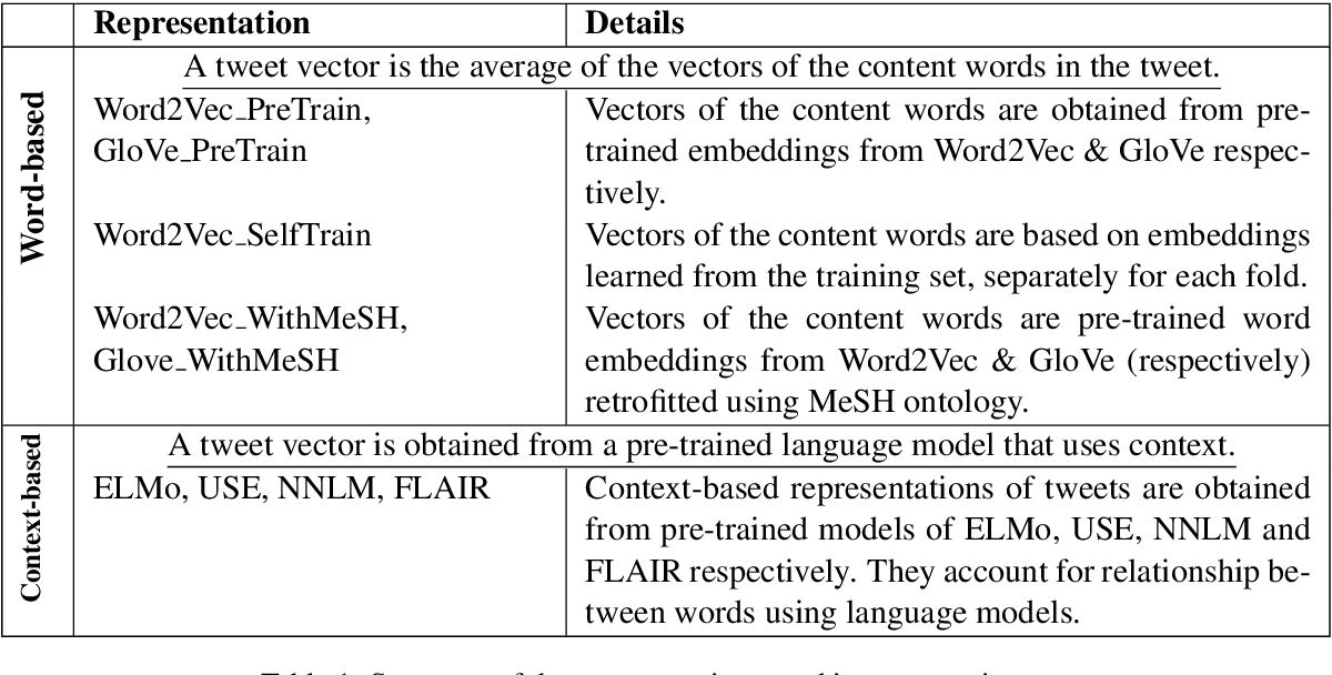 Figure 1 for A Comparison of Word-based and Context-based Representations for Classification Problems in Health Informatics