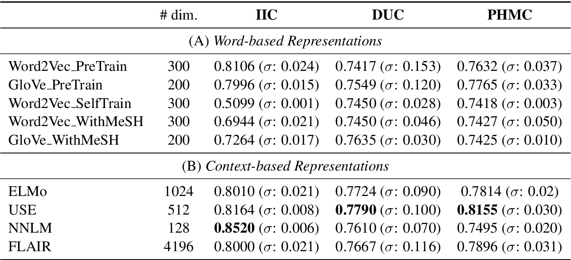Figure 3 for A Comparison of Word-based and Context-based Representations for Classification Problems in Health Informatics