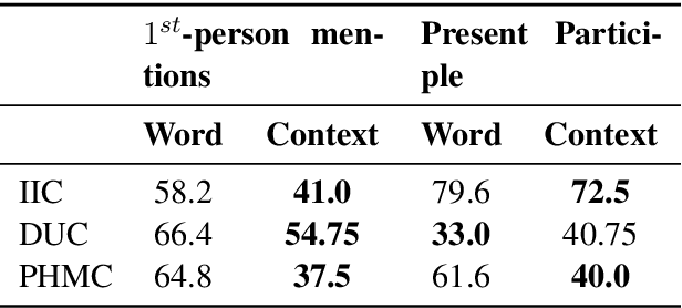 Figure 4 for A Comparison of Word-based and Context-based Representations for Classification Problems in Health Informatics