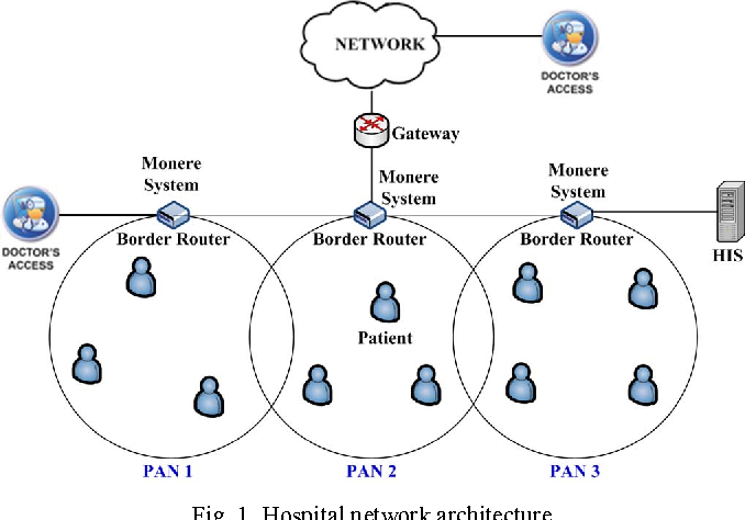 Figure 1 from A Network Mobility Solution Based on 6LoWPAN