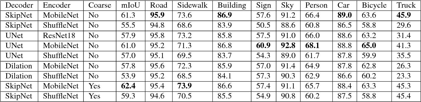 Figure 2 for RTSeg: Real-time Semantic Segmentation Comparative Study