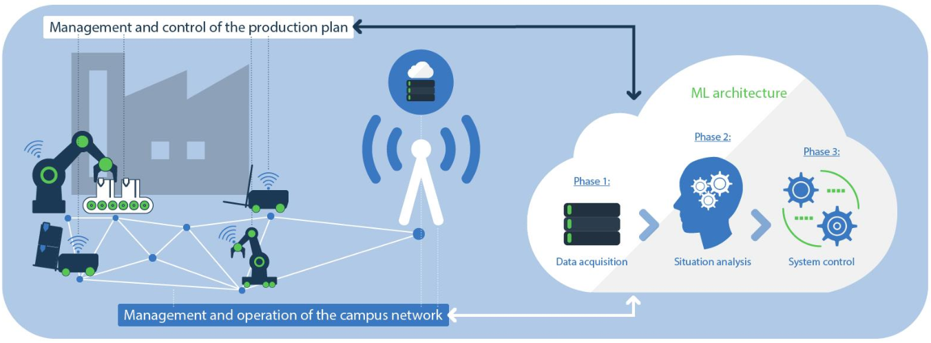 Figure 1 for Leveraging Machine Learning for Industrial Wireless Communications