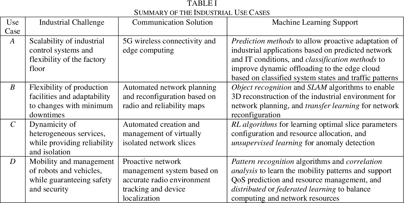Figure 3 for Leveraging Machine Learning for Industrial Wireless Communications