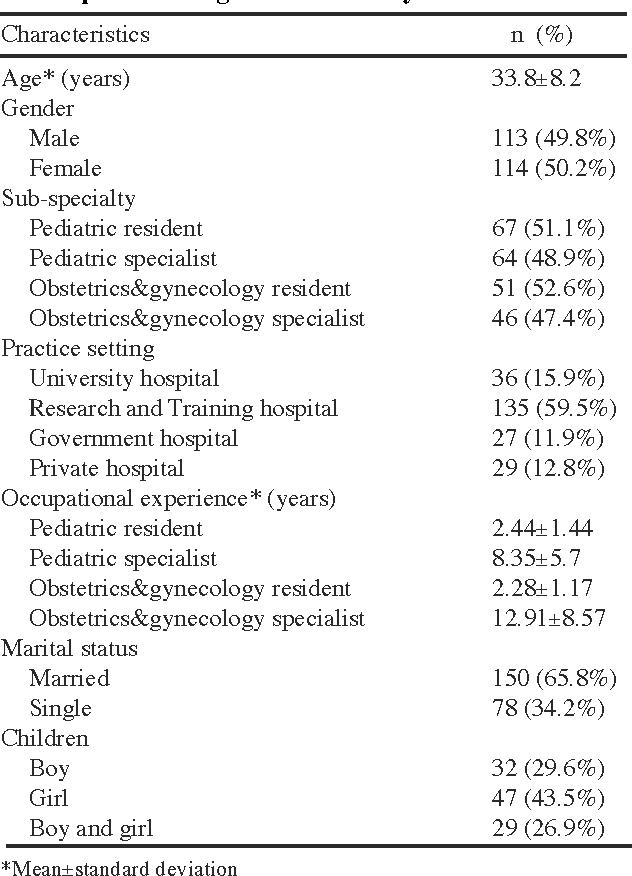 PDF] Awareness and attitude relating to the human papilloma