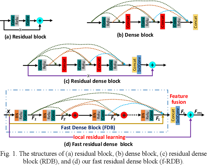 Figure 1 for Fast Dense Residual Network: Enhancing Global Dense Feature Flow for Text Recognition