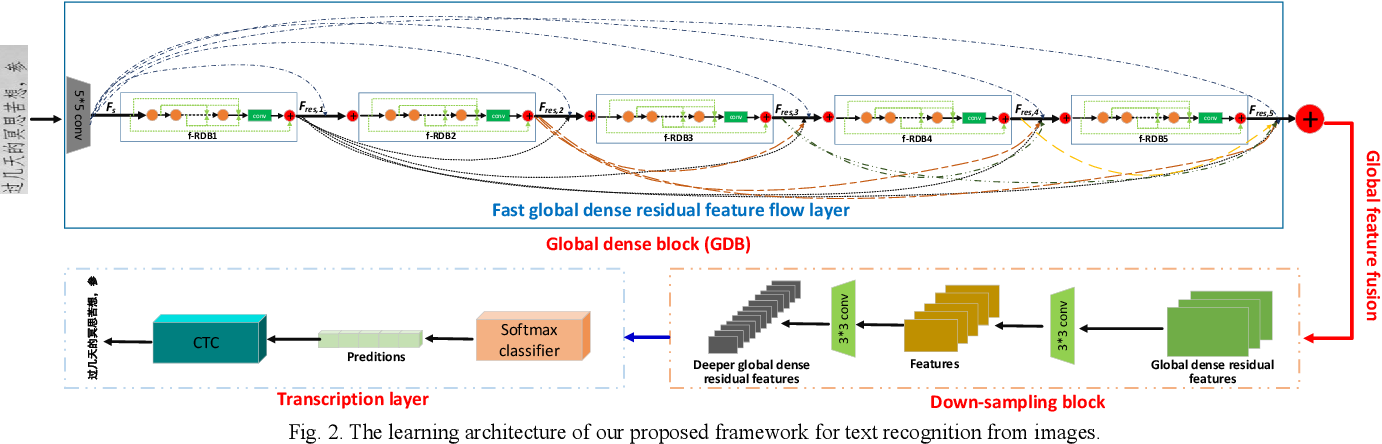 Figure 2 for Fast Dense Residual Network: Enhancing Global Dense Feature Flow for Text Recognition