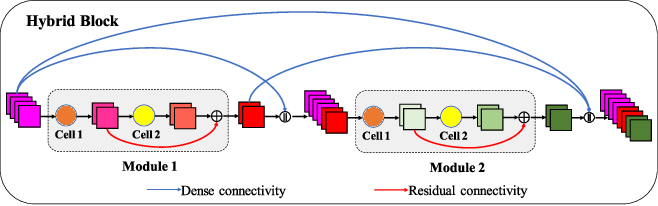 Figure 1 for Gated Convolutional Networks with Hybrid Connectivity for Image Classification