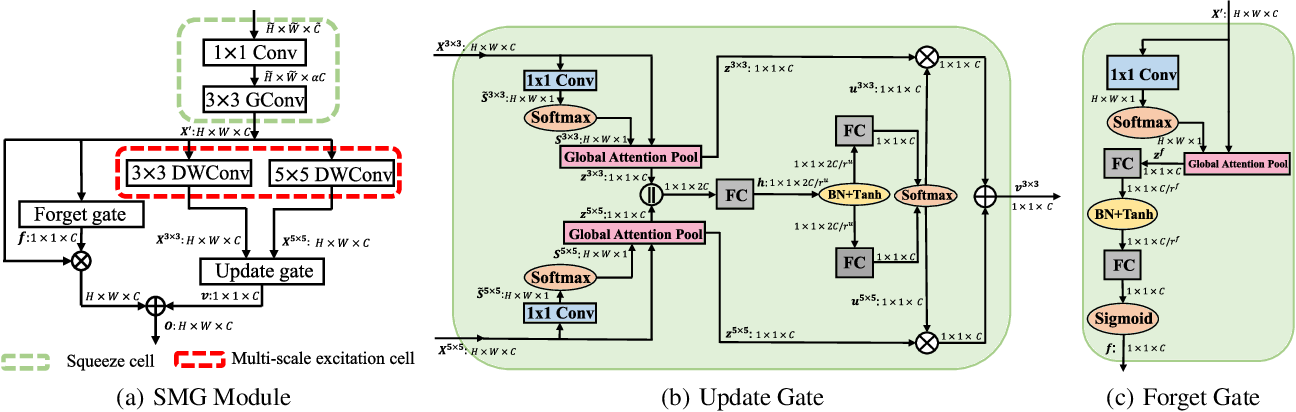 Figure 3 for Gated Convolutional Networks with Hybrid Connectivity for Image Classification