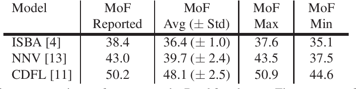 Figure 1 for On Evaluating Weakly Supervised Action Segmentation Methods