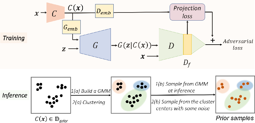 Figure 1 for Data Instance Prior for Transfer Learning in GANs