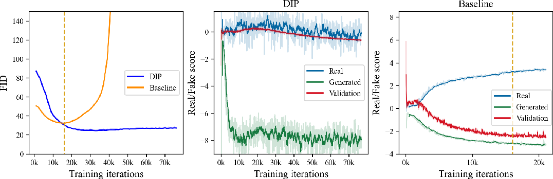 Figure 3 for Data Instance Prior for Transfer Learning in GANs