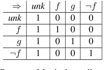 Figure 1 for A Vector Space for Distributional Semantics for Entailment