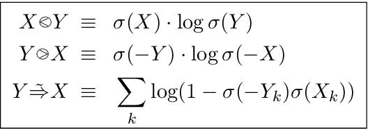 Figure 3 for A Vector Space for Distributional Semantics for Entailment