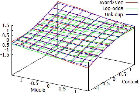 Figure 2 for A Vector Space for Distributional Semantics for Entailment