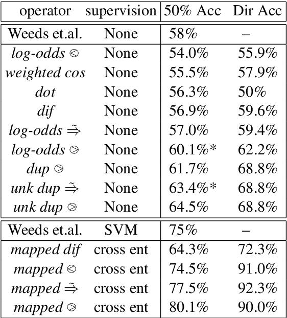 Figure 4 for A Vector Space for Distributional Semantics for Entailment