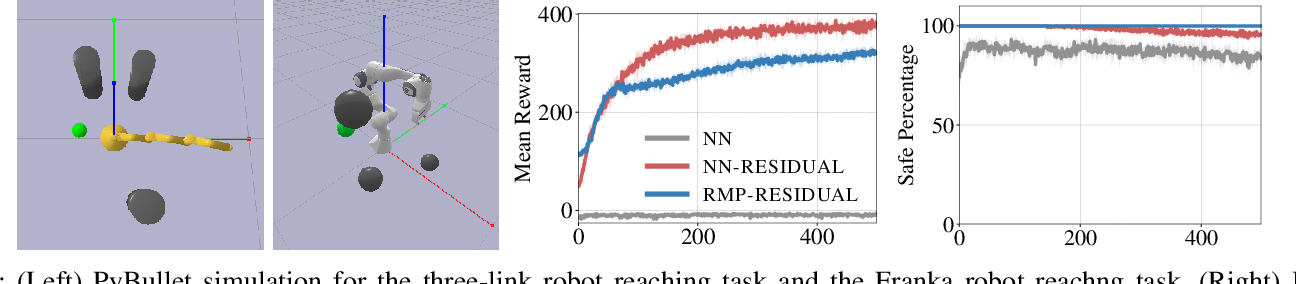 Figure 3 for RMP2: A Structured Composable Policy Class for Robot Learning