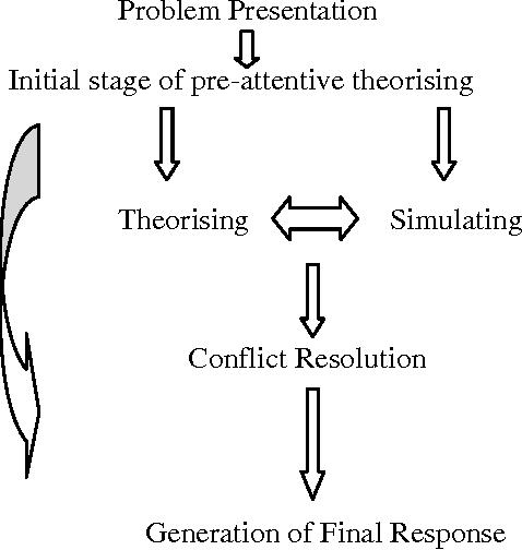 PDF] Dual Processes in Mental State Understanding: Is