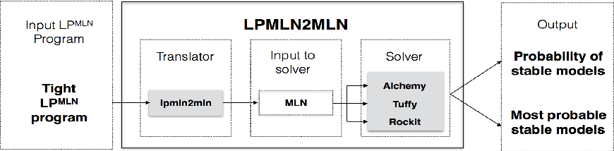 Figure 2 for Computing LPMLN Using ASP and MLN Solvers