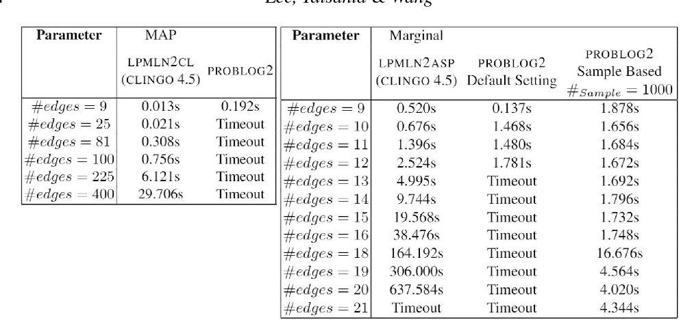 Figure 4 for Computing LPMLN Using ASP and MLN Solvers