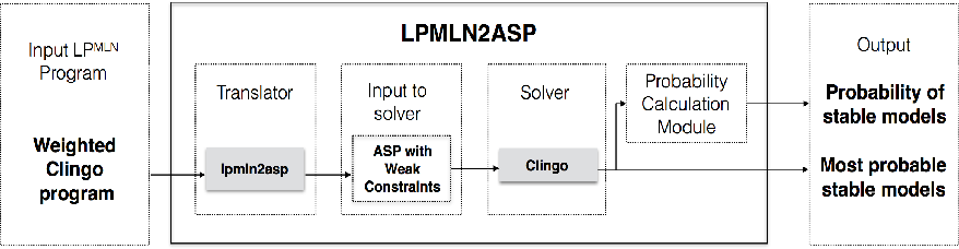 Figure 1 for Computing LPMLN Using ASP and MLN Solvers