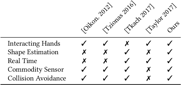 Figure 2 for Real-time Pose and Shape Reconstruction of Two Interacting Hands With a Single Depth Camera